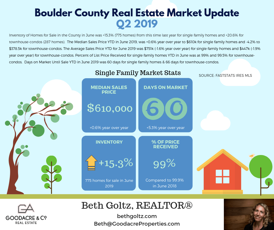 June 19 Boulder County RE Update.png