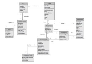 Beth Shearon Web Portfolio, Systems Analysis Diagrams page