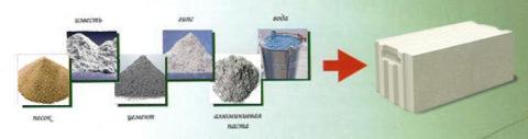 La composition de gasilicate