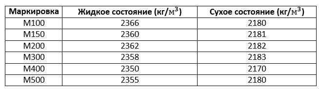 сколько весит 1 куб бетона в килограммах