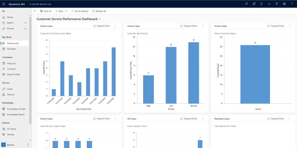 D365 CE Dashboards