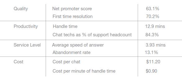 Chat Support Best Practice Metrics