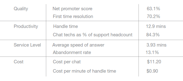 Chat Support Best Practice Metrics