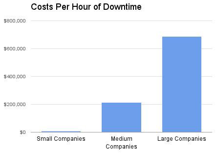 Cost of Downtime by Company Size