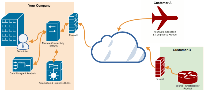 Remote Connectivity Platform