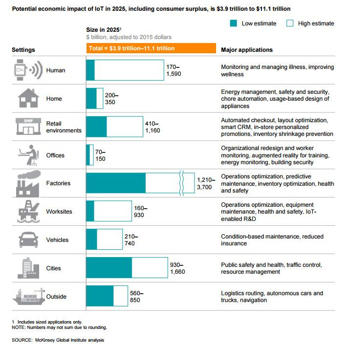 Source McKinsey Global Institute Analysis