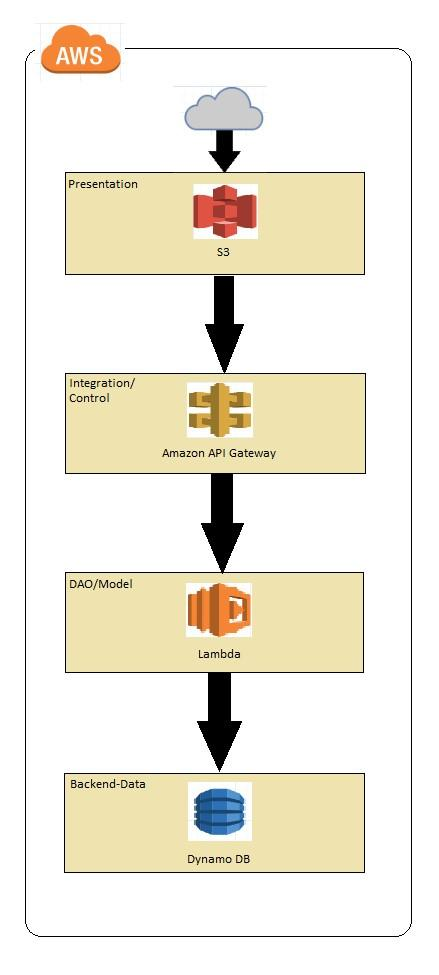 AWS N-Tier Architecture 3