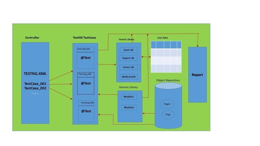 TestNG Diagram