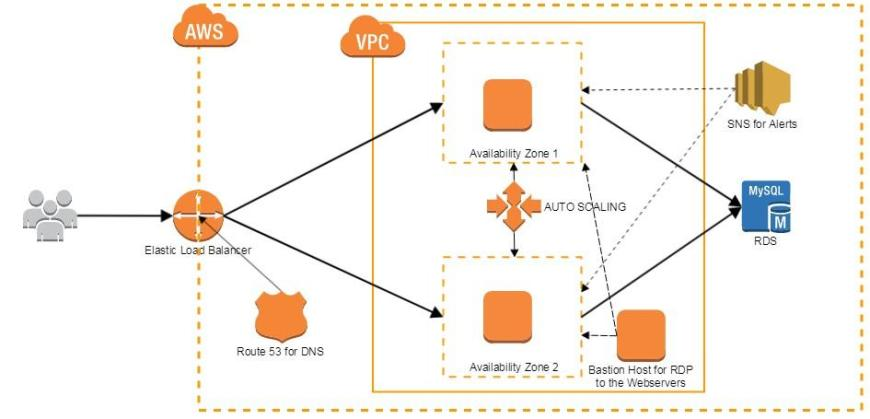 High Availability Web Application on AWS