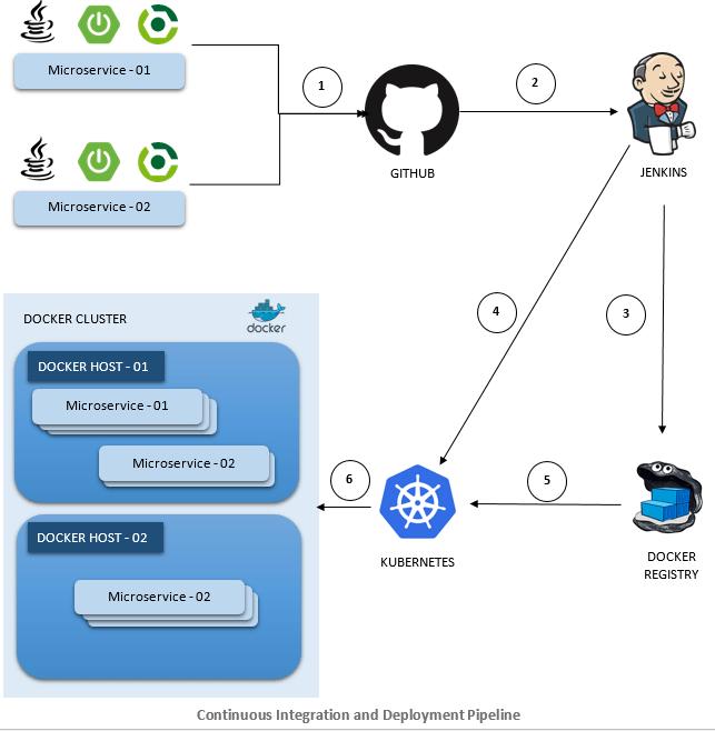 DevOps Using Jenkins, Docker, and Kubernetes - Betsol