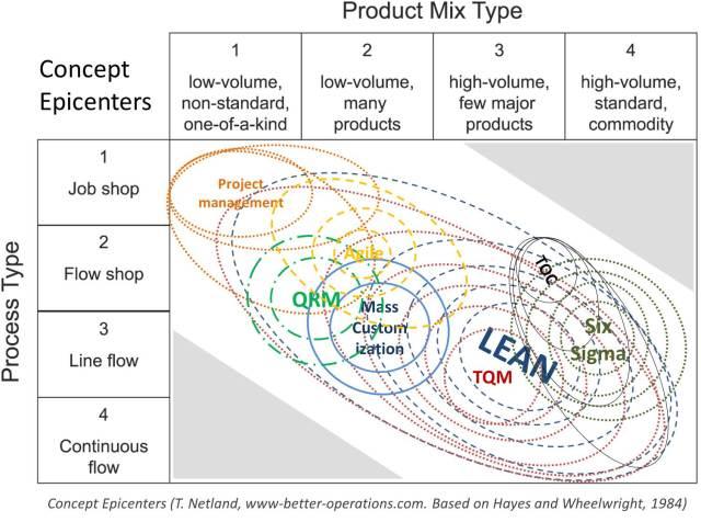 Concept epicenters of lean TQM Six Sigma QRM
