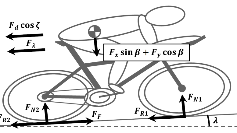 Diagram showing the forces acting on a cyclist