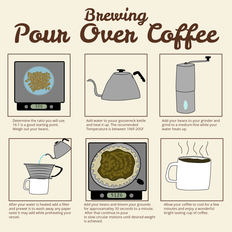 brewing-pour-over-coffee