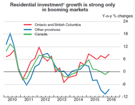 Residential investment growth is strong only in booming markets Canada