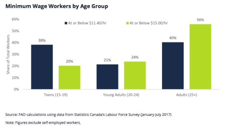 Ontario Government Warns Young People Will Lose 50,000 Jobs After Wage Hike - By Age Group