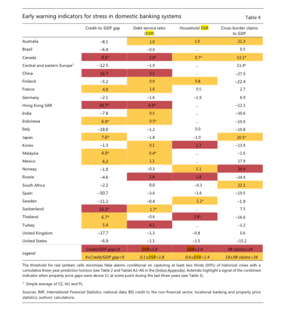 The BIS Just Flagged Canada For A Financial Crisis Because of Real Estate and Debt - EWI Chart