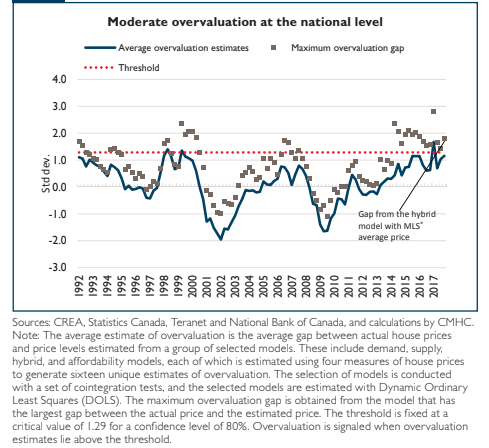 CMHC Finally Says Vancouver Is Too Expensive For Local Incomes. Toronto Overvalued - Overvaluation