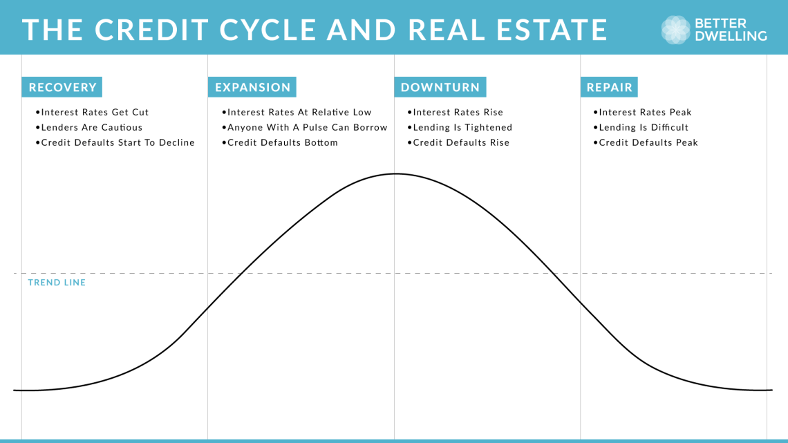 Understanding How The Credit Cycle Impacts Canadian Real Estate Prices - Chart