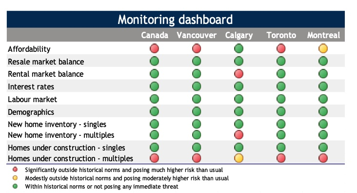 """RBC - Toronto and Vancouver Real Estate Construction """"Significantly"""" Outside Norms - Chart"""