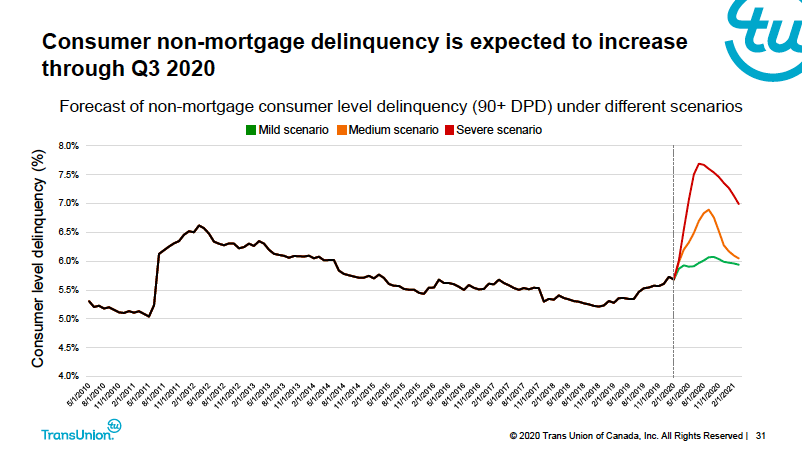 TransUnion Warns Canadian Mortgage Delinquencies Could Double This Year - Non-Mortgage
