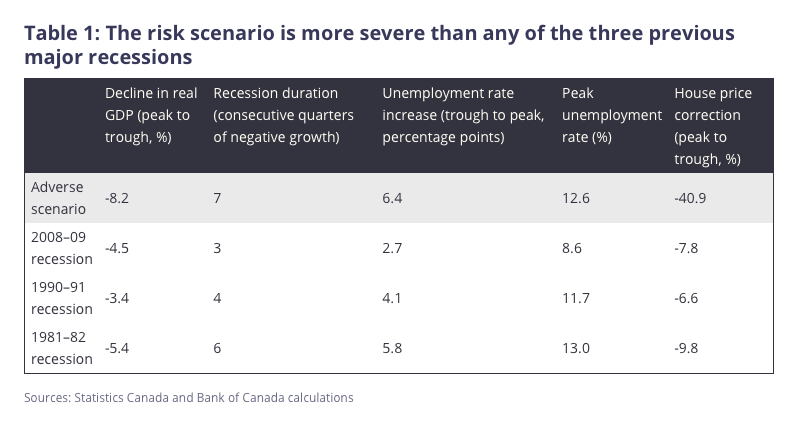 Bank of Canada's Worst Case Scenario Is Here, Except For A 40% Drop In House Prices - SS