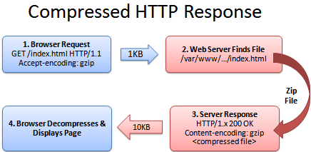 HTTP_request_compressed.png