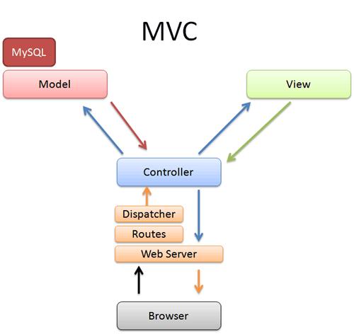 Intermediate Rails Understanding Models Views and