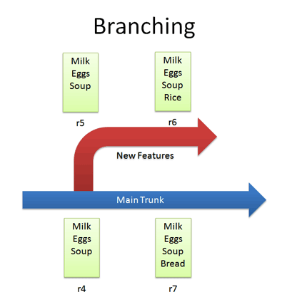 version control branch