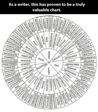 improve business writing skills by avoiding mistakes like the one made in this chart for writers