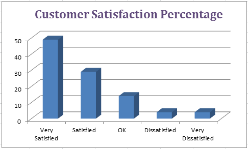 Babyletto Mercer convertible crib's customer satisfaction graph