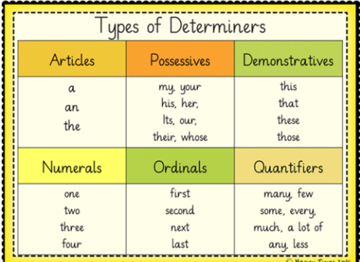 Minimize your problems with determiners