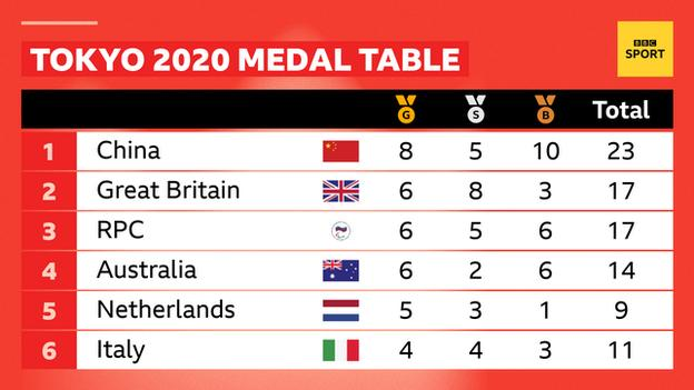 Medal table at the end of day two