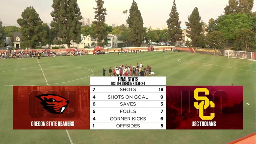 Recap: USC women's soccer snaps Oregon State's unbeaten streak at 8 with 2-1 victory in conference opener