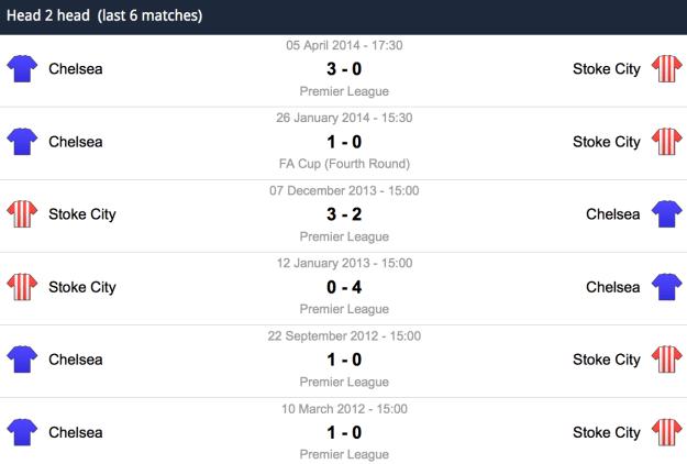 Stoke City v Chelsea - The last 6 meetings