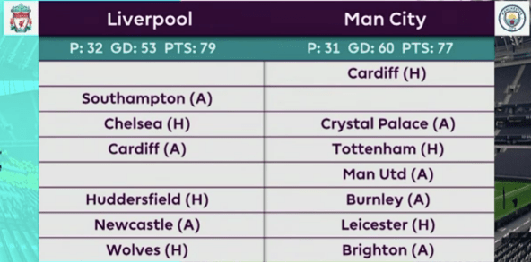 Liverpool Man City upcoming premier league fixtures