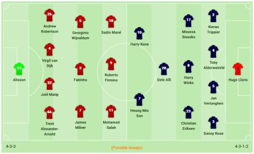 Liverpool vs Tottenham Predictions and Odds
