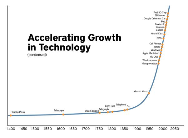 tech advancement