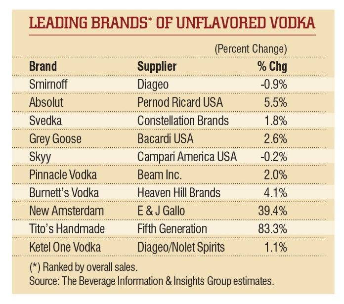 BD1505-vodka-chart2