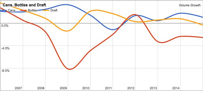 Volume Growth