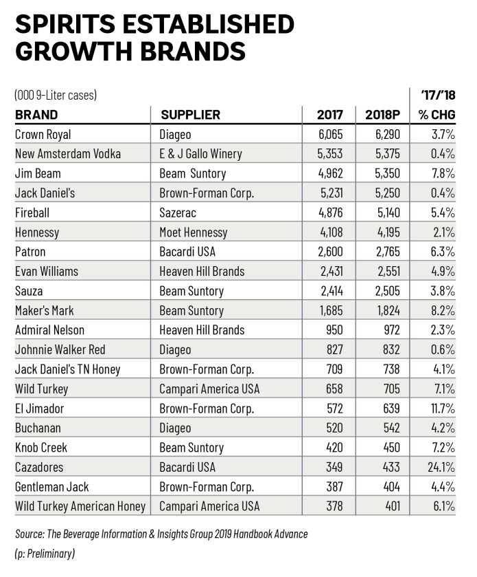 The 2019 Spirits Growth Brands — America's Fastest-Growing