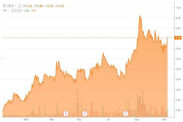 $CELH, CELH, Celsius holdings
