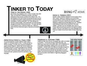 FINAL tinker timeline