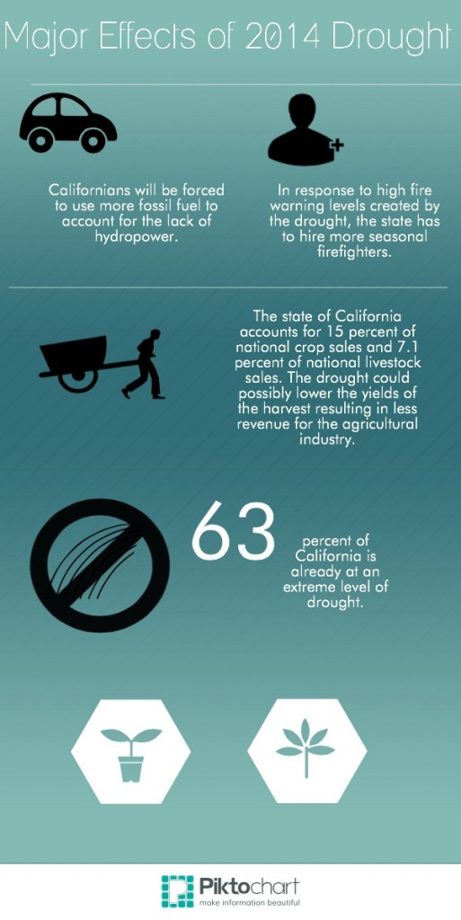 draught infographic