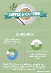 Student Stats on Coffee. Graphic by Karen Shilyan, Celine Rezvani