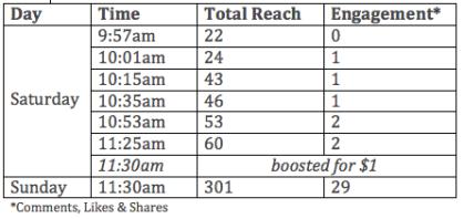 facebook post boosting, facebook boost, facebook advertising