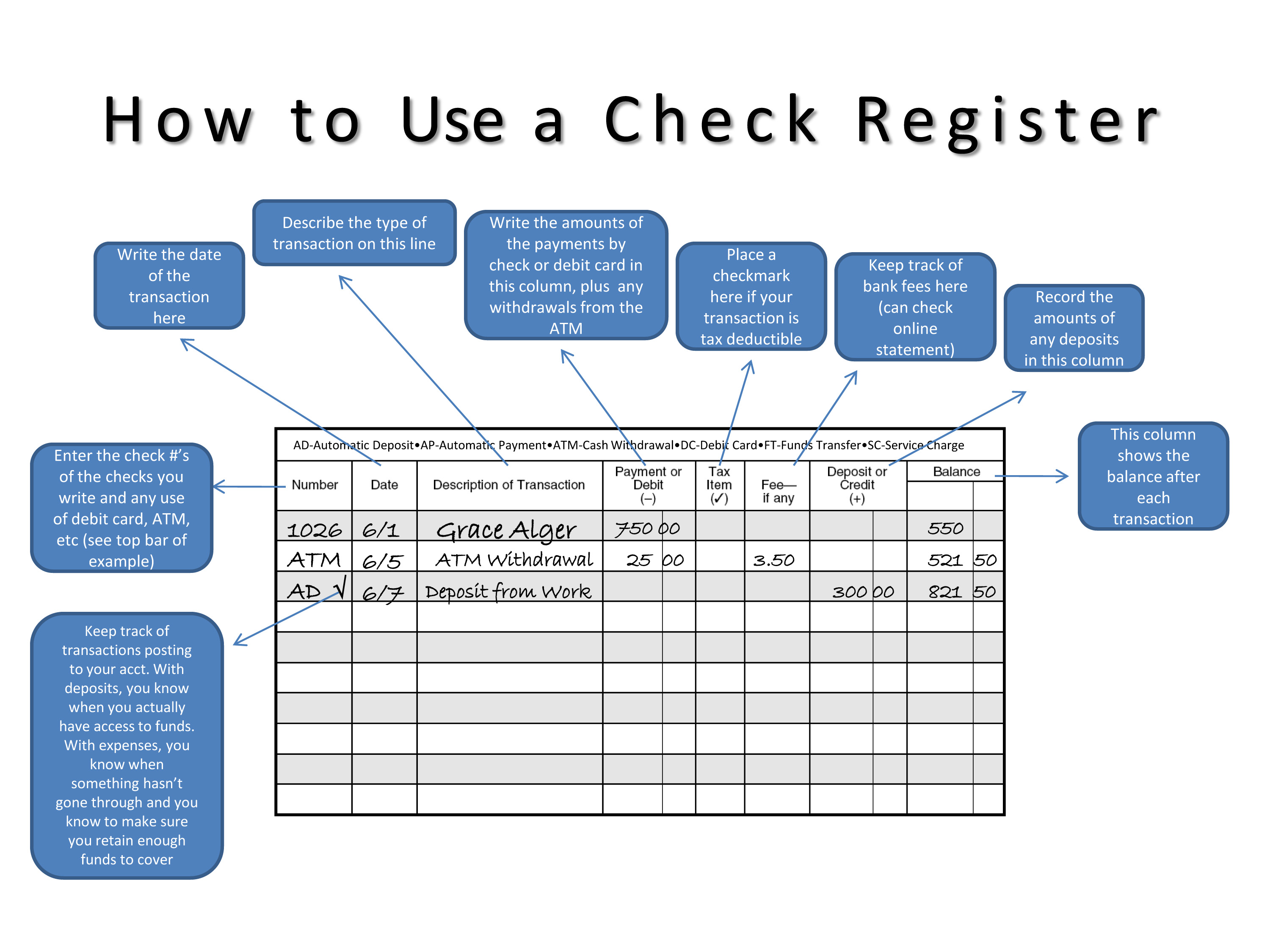 How To Use A Check Register