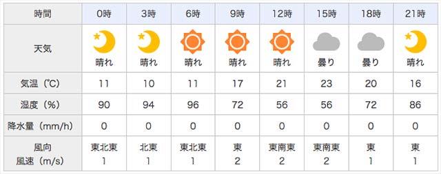 5月3日 天気