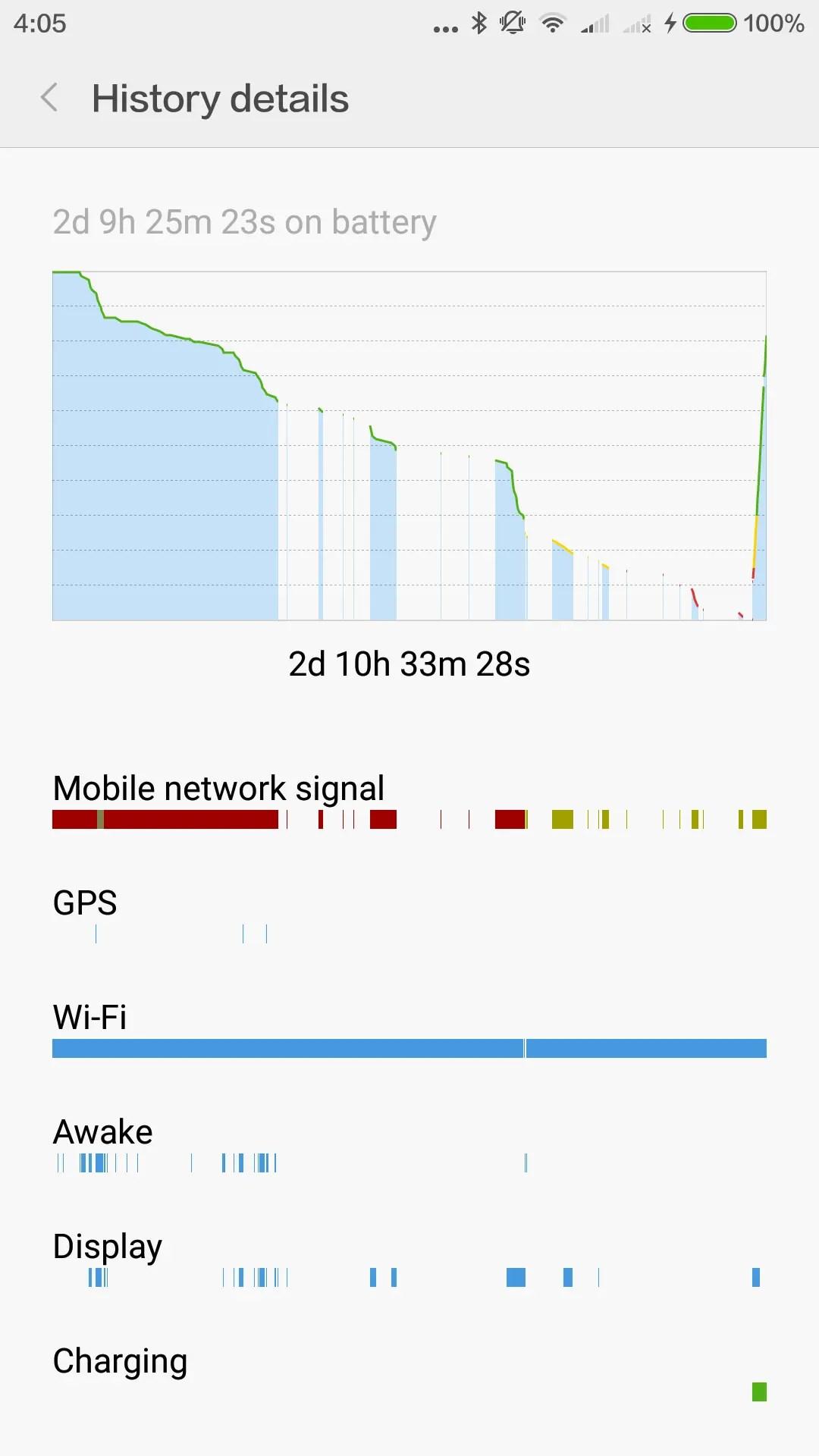 4時前には100%になっていたので2時間あれば満充電になる。