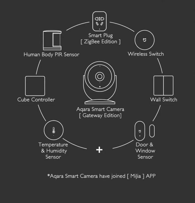 Xiaomi Mijia Aqara 180度HD IPカメラ ホームゲートウェイ 必要とするもの