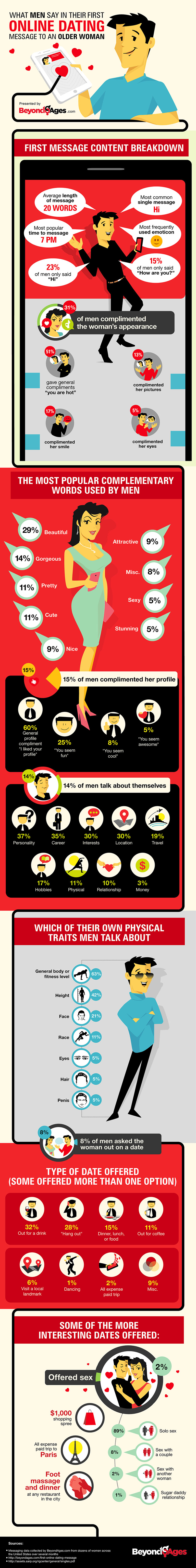 What To Say In The First Online Dating Message  Infographic